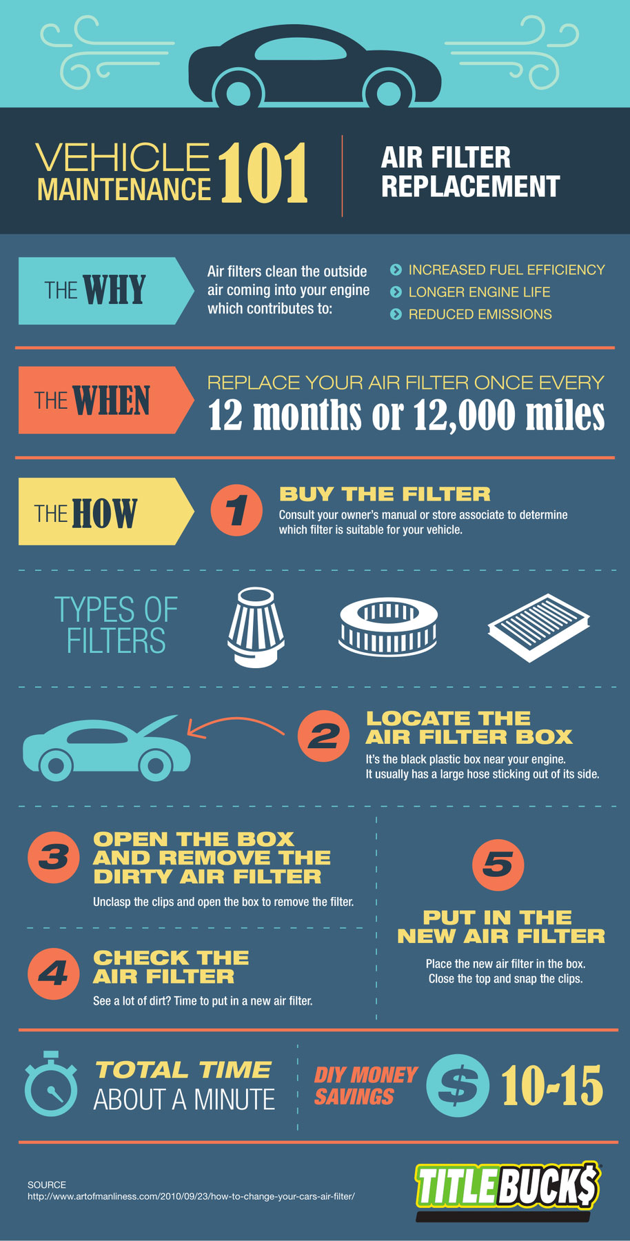 infographic showing details about vehicle maintenance